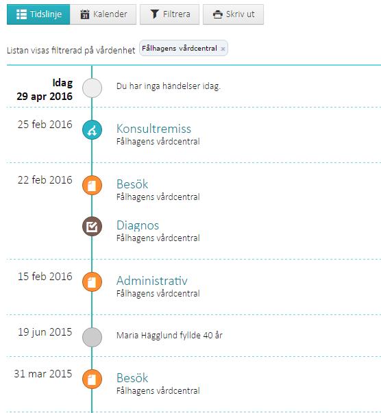 Journalen Timeline